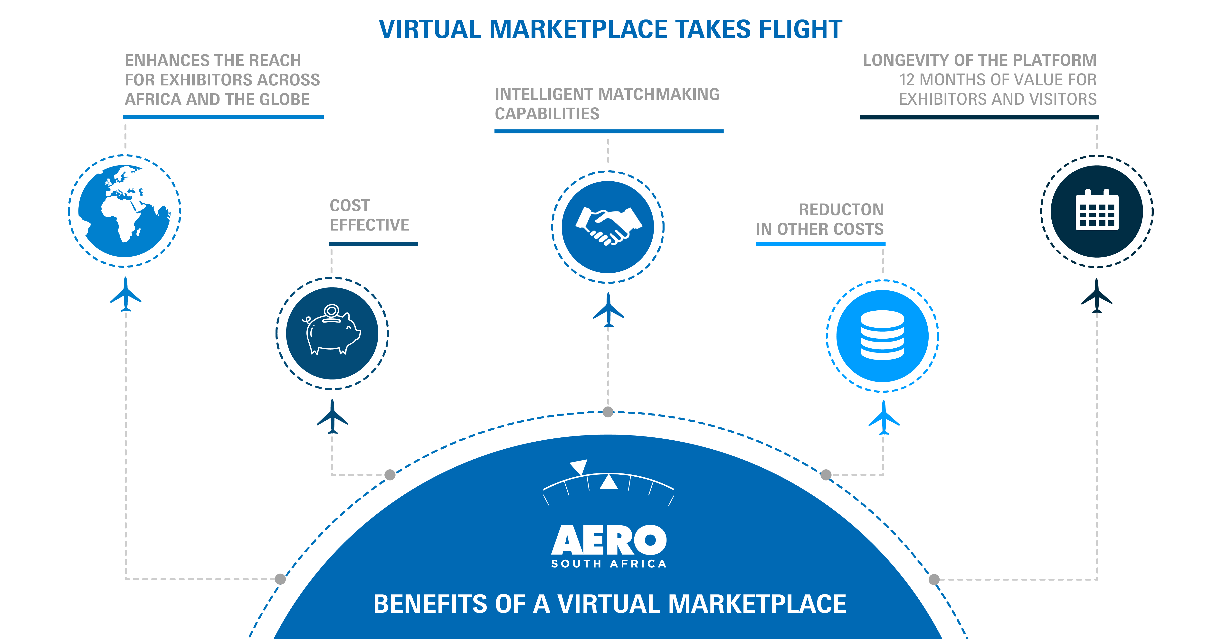 AERO South Africa Virtual Marketplace